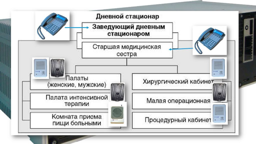 Связь в больнице: Схема организации дневного стационара и размещение оборудования.ля дневного стационара