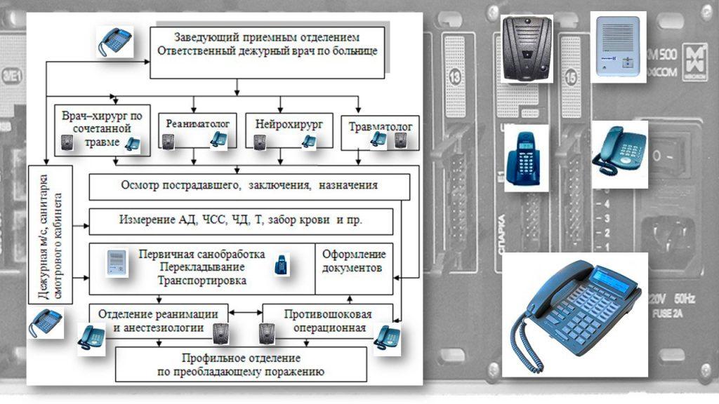 Связь в больнице: Схема организации работы в приемном отделении больницы и предварительное распределение оборудования связи