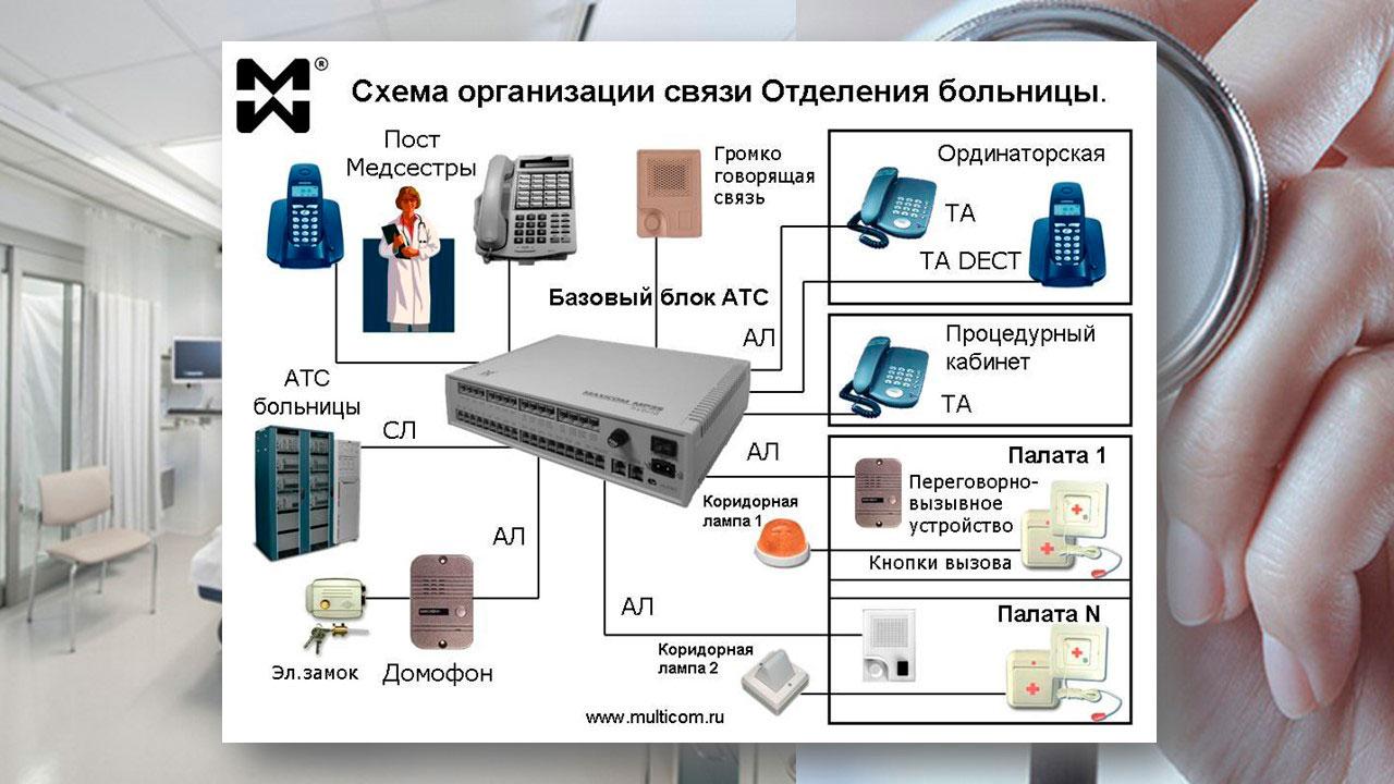 Схема связи больничного отделения на базе мини АТС МАКСИКОМ MP35