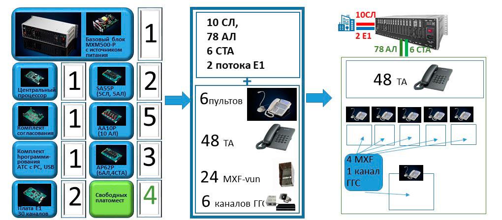 ЦАТС на 78 внутренних абонентов. Подбор конфигурации, итоговая конфигурация и система связи на ее основе.