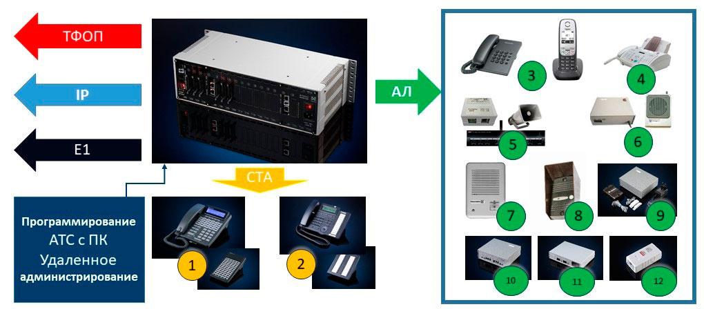 Подключение пультов связи и другого оконечного оборудования к ЦАТС МАКСИКОМ MXM500-P