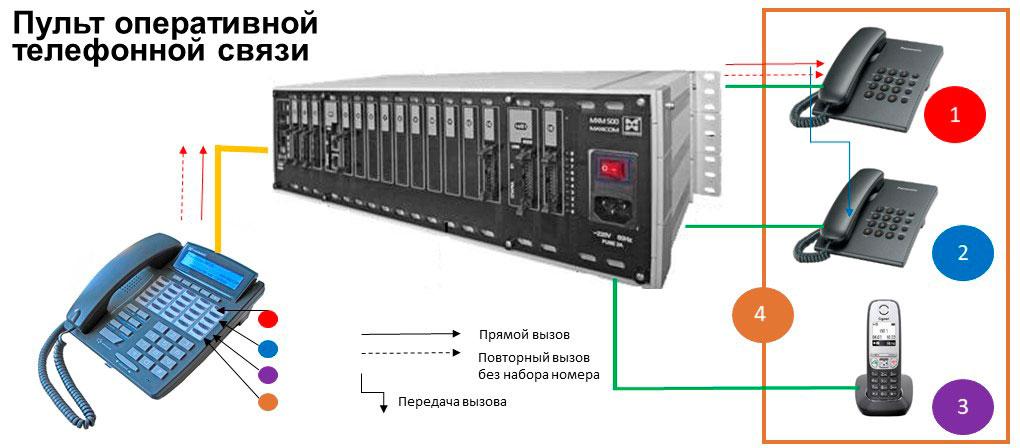 Пульты оперативной связи Схема, иллюстрирующая работу пульта оперативной телефонной связи.