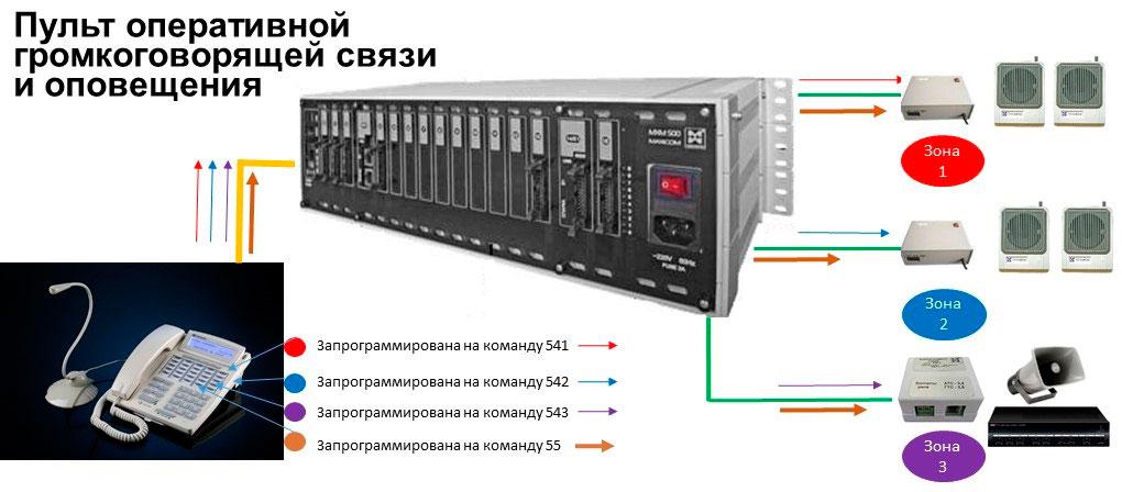 Схема, иллюстрирующая работу пульта оперативной громкоговорящей связи, общего, индивидуального и экстренного оповещения.