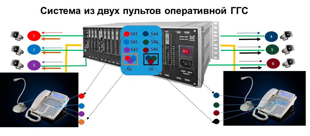 Пульты оперативной связи. Пример системы оперативной ГГС с использованием более одного пульта связи
