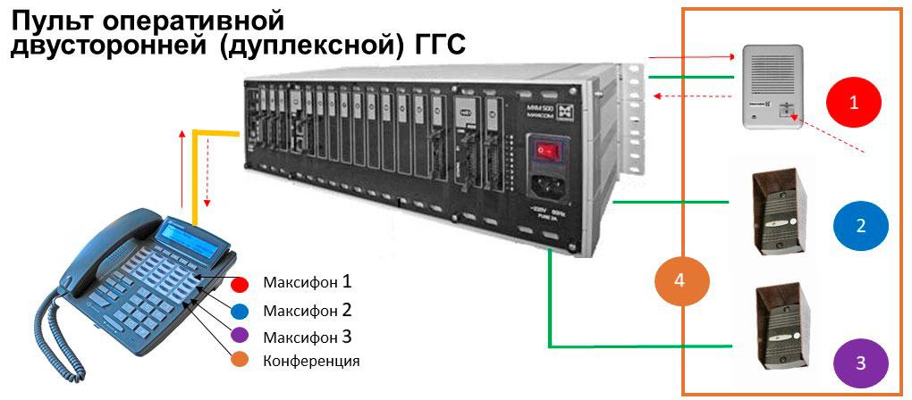 Пульты оперативной связи. пульт двусторонней громкоговорящей связи. Состав и схема подключения.