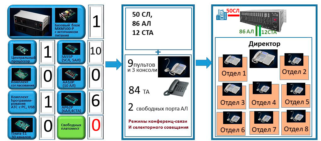 Селекторная связь и пульты селекторной связи. Конфигурация ЦАТС на 85 внутренних абонентов с функционалом селекторной связи, система связи на базе этой конфигурации
