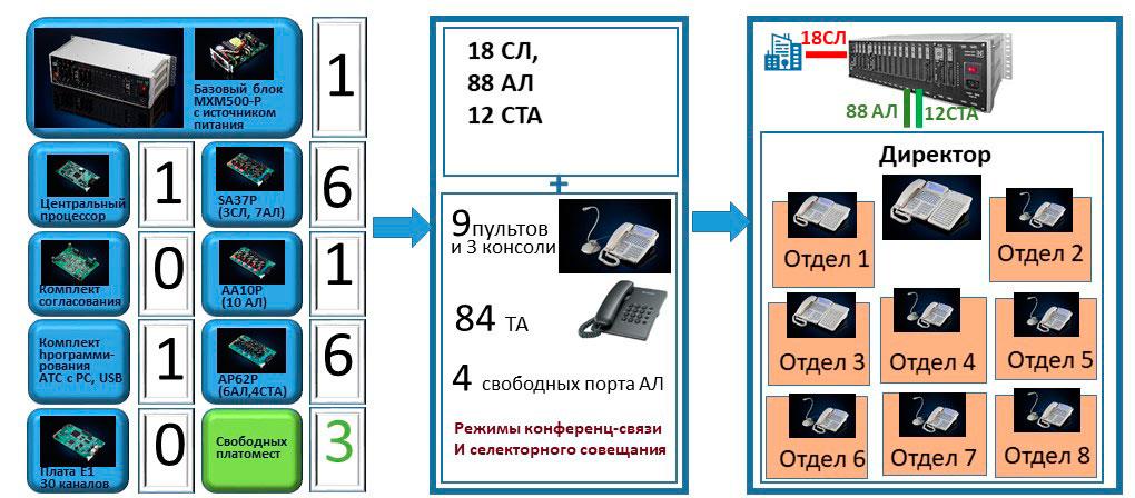Селекторная связь и пульты селекторной связи. Подбор конфигурации ЦАТС с 9 пультами селекторной связи, итоговая конфигурация и архитектура системы связи на ее основе