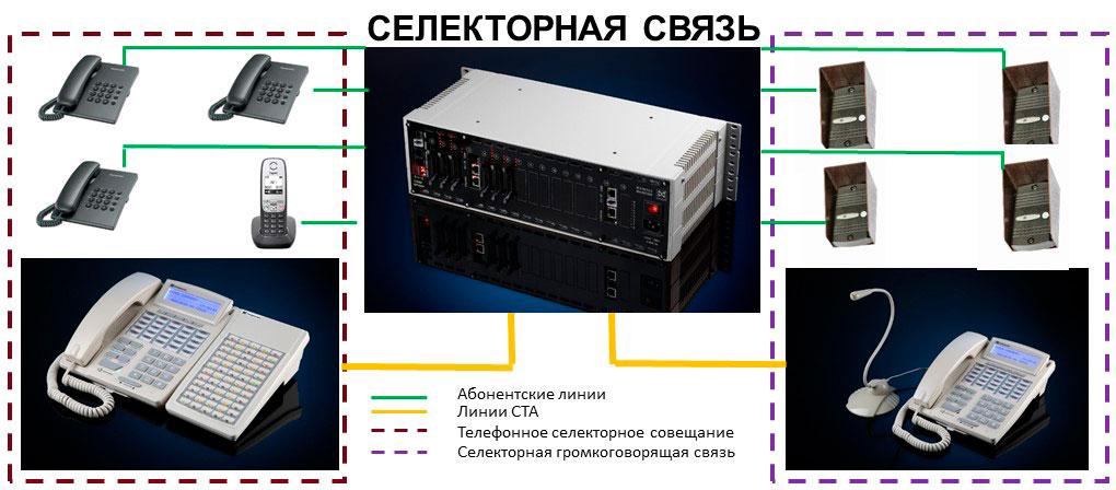 Селекторная связь и пульты селекторной связи. Схема организации селекторной связи на базе ЦАТС МАКСИКОМ.