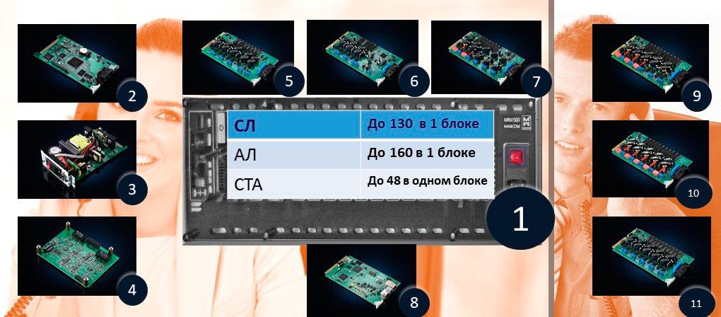 АТС на 50-80 номеров. Иллюстрация.Изображения базового блока МАКСИКОМ MXM500-P и модулей расширения
