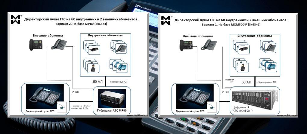 АТС на 50-80 номеров. Пример решения. Директорский пульт на 60 внутренних и 2 внешних абонентов - архитектура на базе АТС МАКСИКОМ MP 80 и MXM500-P