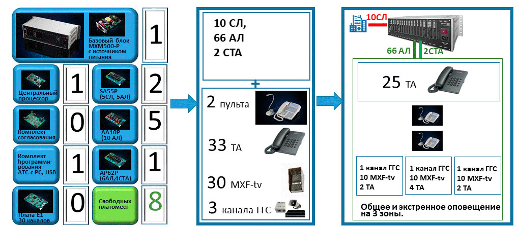 АТС на 50-80 номеров. Пример решения. Подбор конфигурации СОДС на 65 абонентов, итоговая конфигурация и система связи на ее основе.