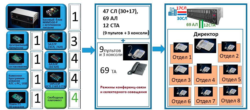 АТС на 50-80 номеров. Пример решения. Подбор конфигурации АТС для системы пультов селекторной связи