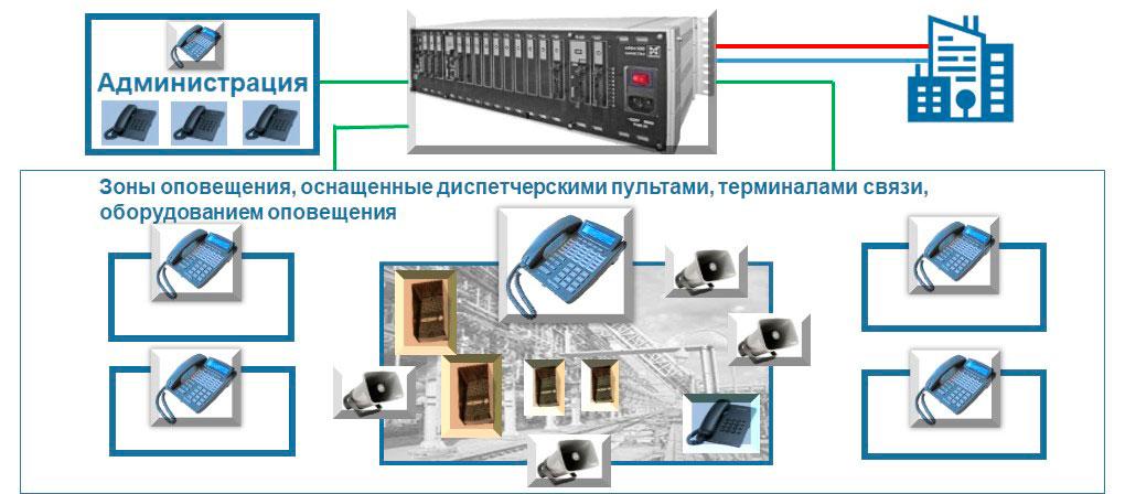 Двусторонняя оперативно-диспетчерская связь. Схематическое изображение СОДС и оповещения