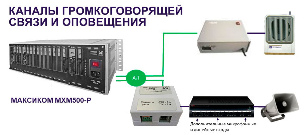 Двусторонняя оперативно-диспетчерская связь и оповещение - органгизация каналов ГГС