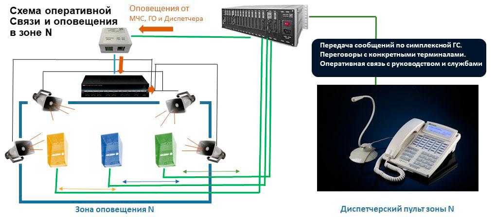Схема оперативно-диспетчерской связи в зоне оповещения