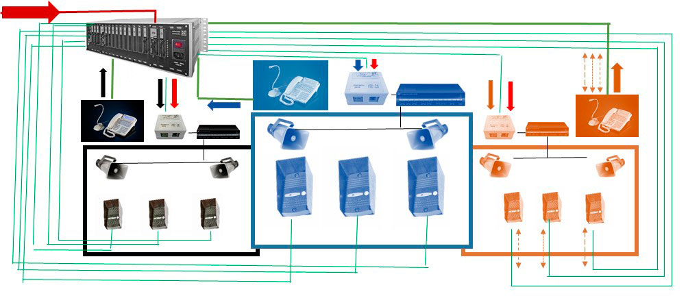 Схема работы системы оперативно-диспетчерской связи, общего и экстренного оповещения