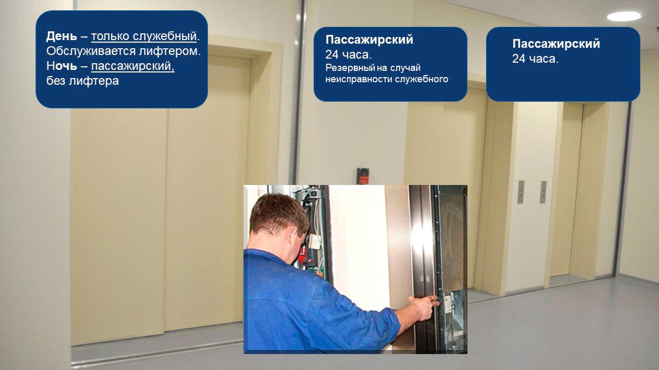 Система связи лифтов в больнице. Иллюстрация к статье. Фото лифтов на этаже больницы с указанием режима эксплуатации
