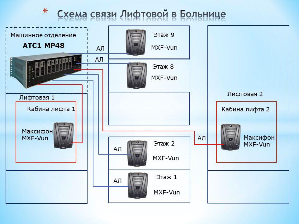 Система связи лифтов в больнице. Схема лифтовой ГГС, включающая коммутатор MP48 и переговорные устройства дуплексной ГГС ЬАКСИФОН mxf-vun