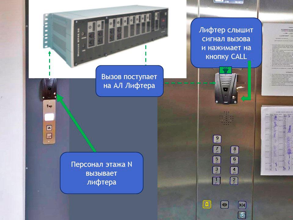 Система связи лифтов в больнице. Иллюстрация к статье. Схема работы лифтовой ГГС