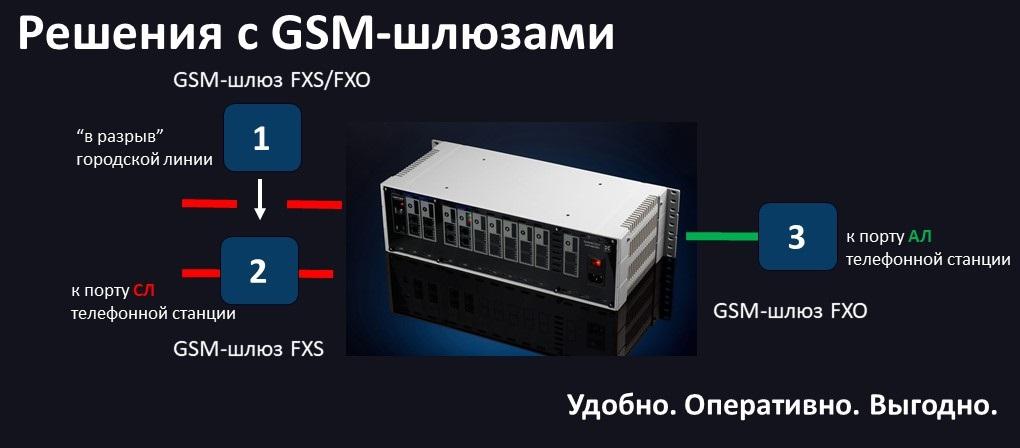 Варианты подключения GSM-шлюзов к мини АТС