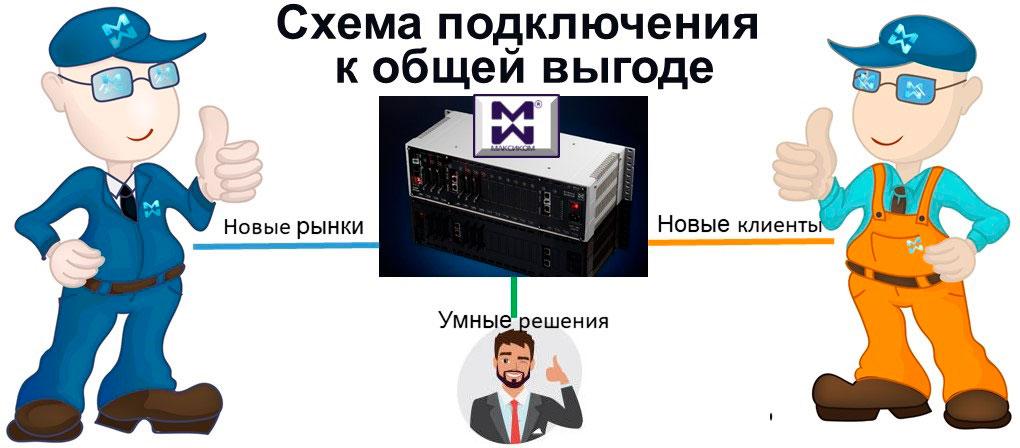 """Поставки мини АТС и другого оборудования связи: схема """"Производитель-Партнер-Клиент"""""""