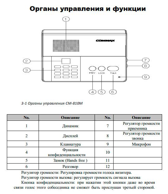 Система на базе CM-810M обеспечивает внутреннюю громкоговорящую связь между сотрудниками. Режим связи - полудуплексный (можно либо говорить, либо слушать). Возможно ведение разговора в режиме hands-free. При нажатии на кнопку конфиденциальности прослушивание разговора со стороны другой мастер-станции становится невозможным. Метод соединения мастер-станций: 14 проводов (для разговора - 10 проводов, питание-2 провода) В зависимости от количества станций в системе, устанавливается от 1 до 3 блоков питания. Иллюстрация и руководства по эксплуатации