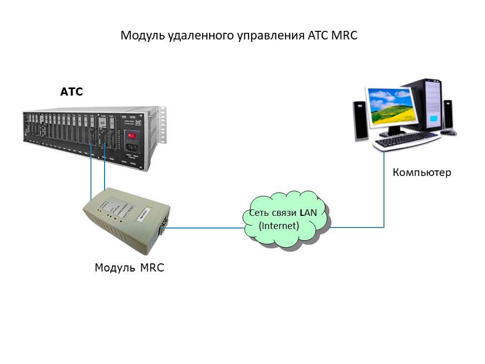Устройство удаленного конфигурирования АТС - принципиальная схема подключения