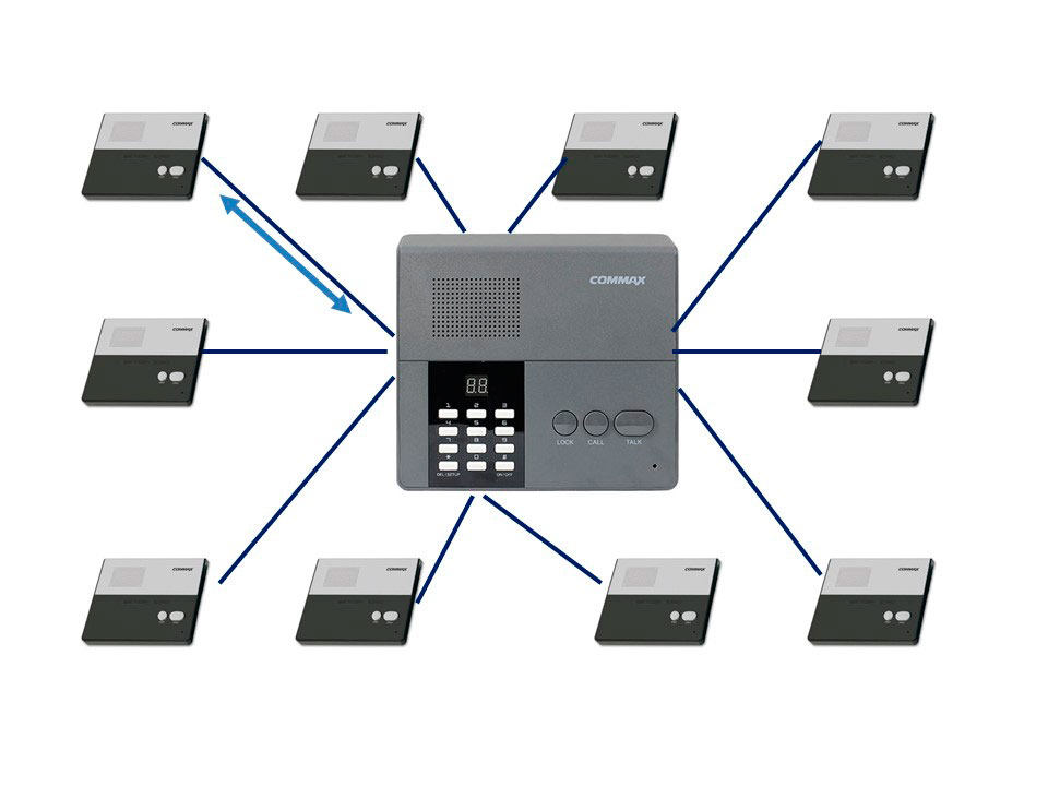 Переговорная связь. Архитектура системы ев 10 абонентов с мастер-станцией и абонентскими станциями.