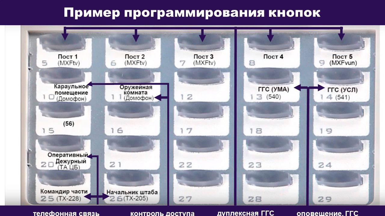 Цифровой СТА в качестве пульта начальника караула. Показан пример привязки конкретных объектов к кнопкам СТА