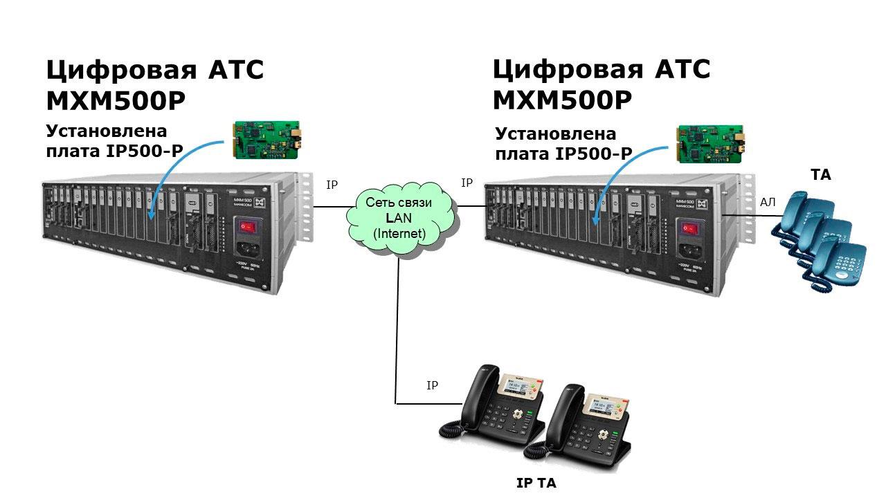 IP АТС: схема связи с удаленными филиалами. объектами, подразделениям