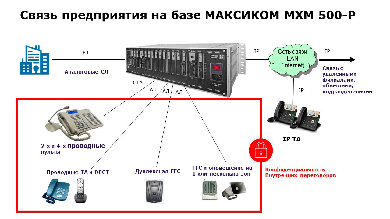 IP АТС для предприятия. Схема организации внешней и внутренней связи.