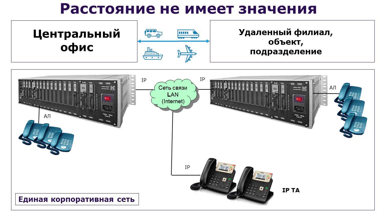 IP АТС схема связи с удаленным подразделением