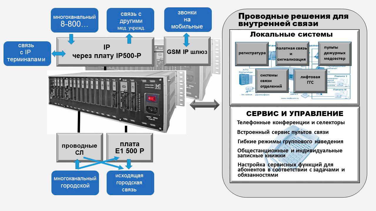 IP телефония для медицинских учреждений. Принципиальная схема организации внешней и внутренней связи медицинского учреждения.