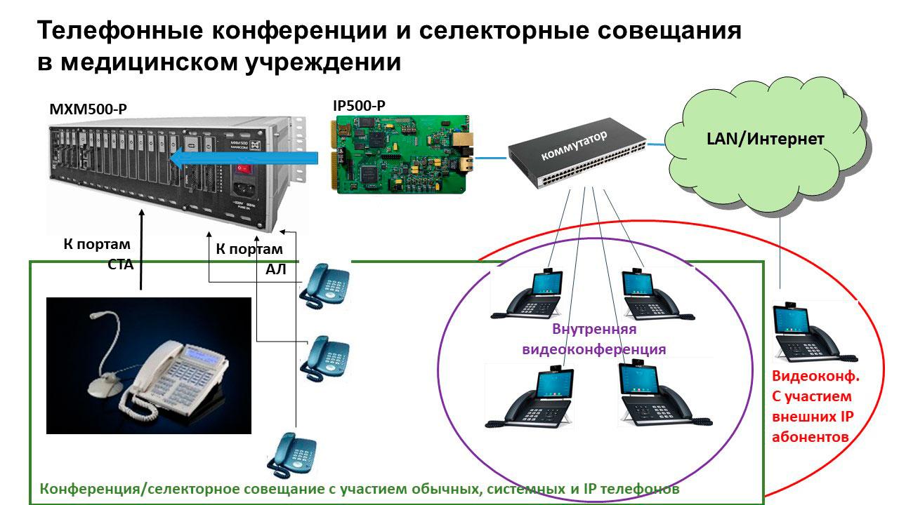 IP телефония для медицинских учреждений. Телефонные конференции и селекторные совещания.