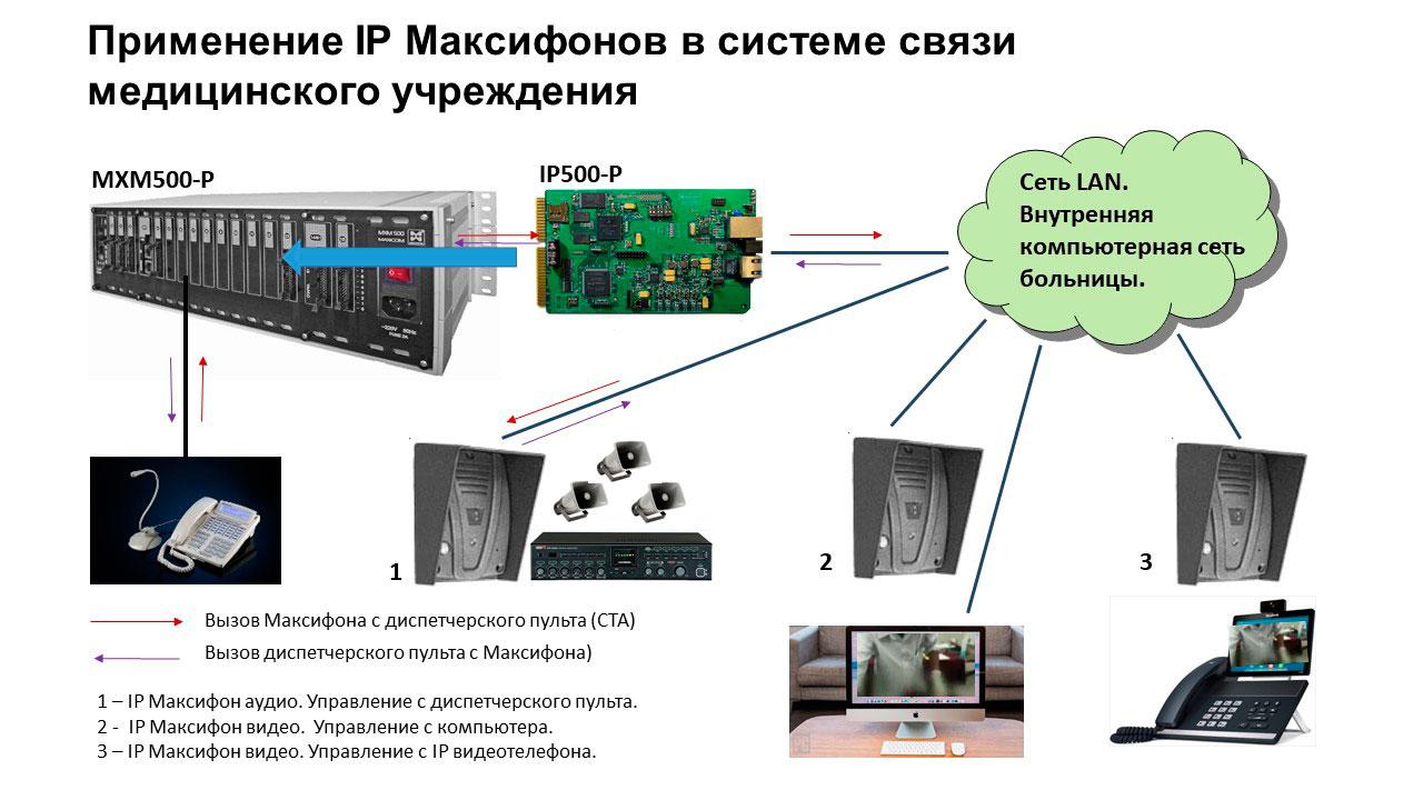 IP телефония для медицинских учреждений: IP мониторинг. Применение IP переговорных устройств для мониторинга.