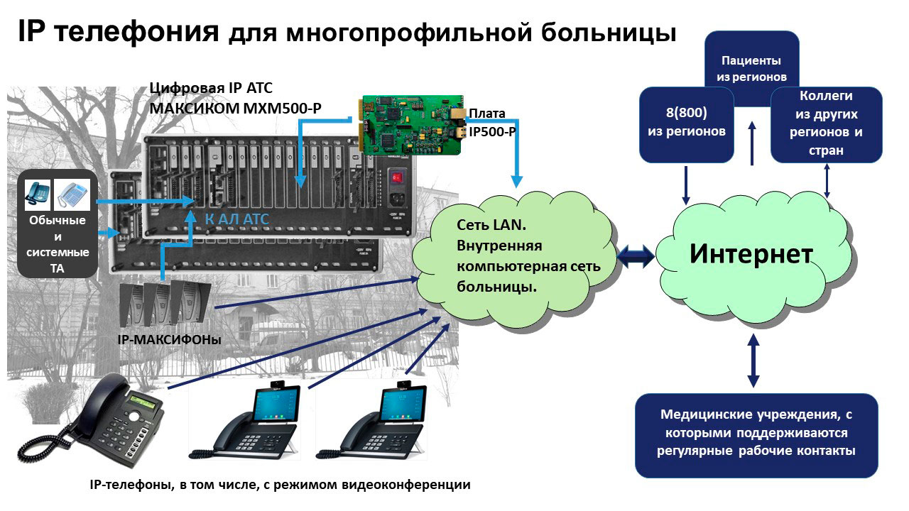 IP телефония для медицинских учреждений. Принципиальная схема IP связи в многопрофильной больнице.