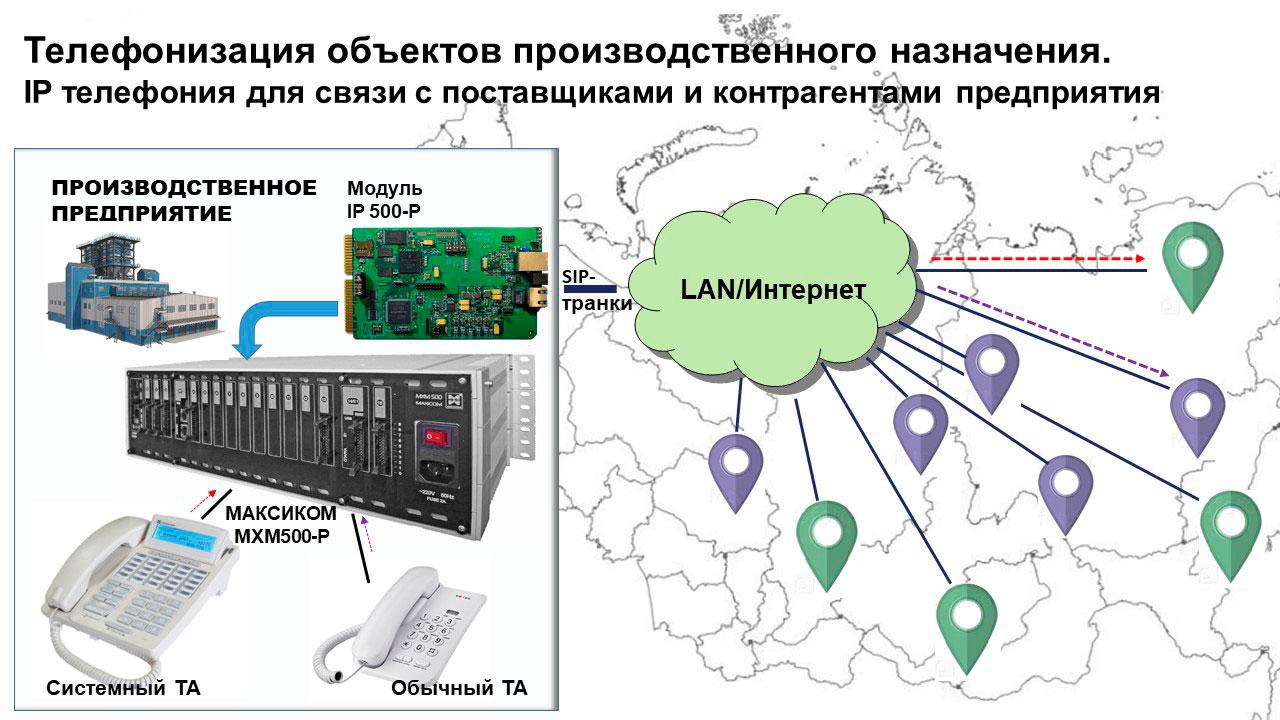 Телефонизация объектов производственного назначения. IP телефония для связи с поставщиками и контрагентами. Принципиальная схема организации.