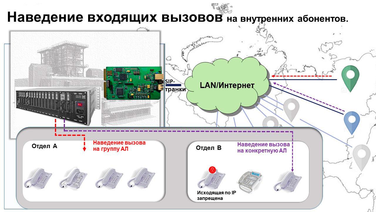 Телефонизация объектов производственного назначения: наведение входящих IP вызовов на внутренних абонентов.