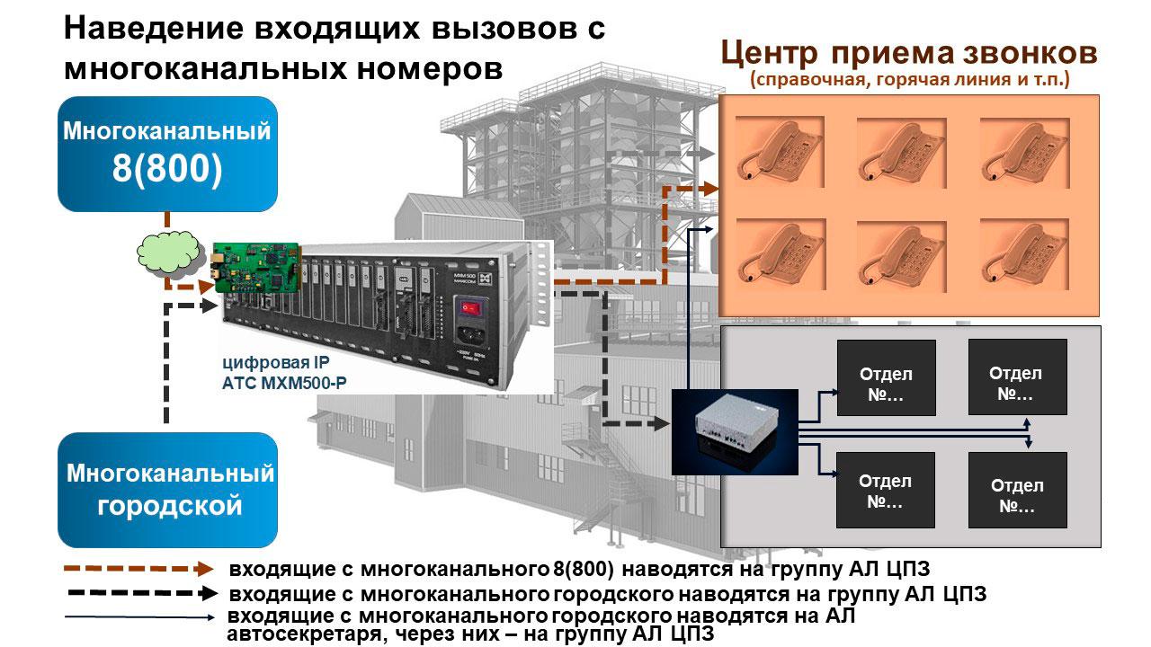 Телефонизация объектов производственного назначения. Наведение входящих с многоканального 8-800 и многоканального городского. Принципиальная схема.
