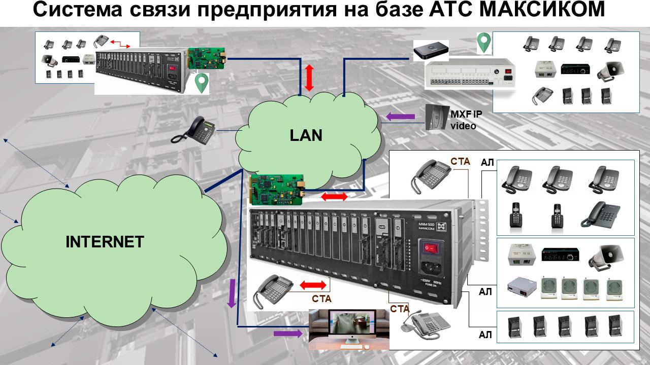Телефонизация объектов производственного назначения - система связи на базе нескольких мини АТС МАКСИКОМ. Принципиальная схема.
