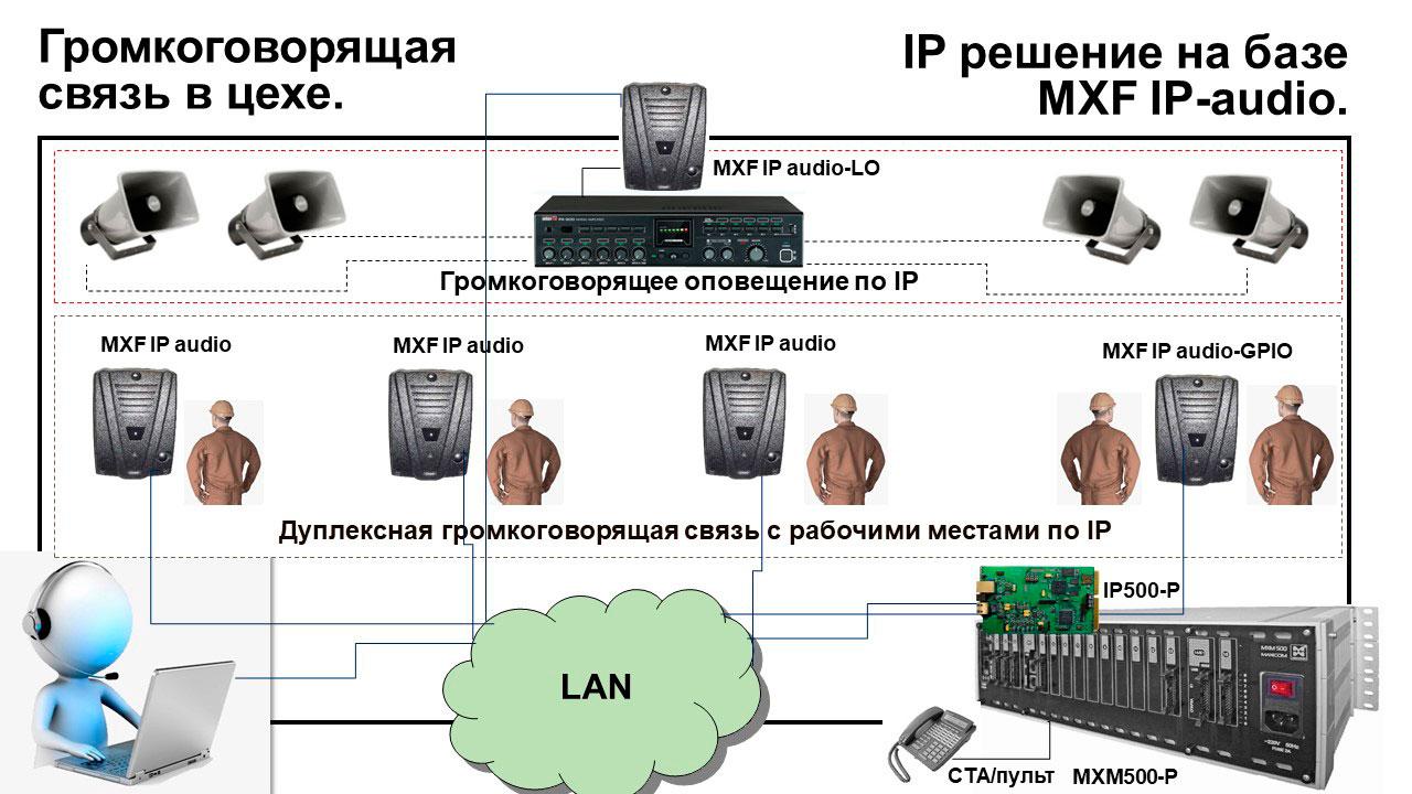 Телефонизация объектов производственного назначения: Iгромкоговорящая связь в цехе по IP