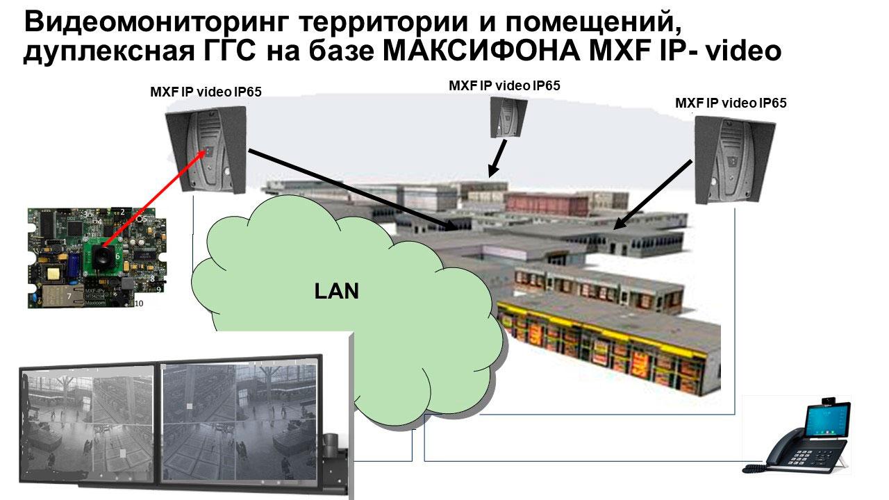 Телефонизация объектов производственного назначения: видеомониторинг и дуплексная ГГС. Схема применения IP переговорного устройства MXF IP viseo