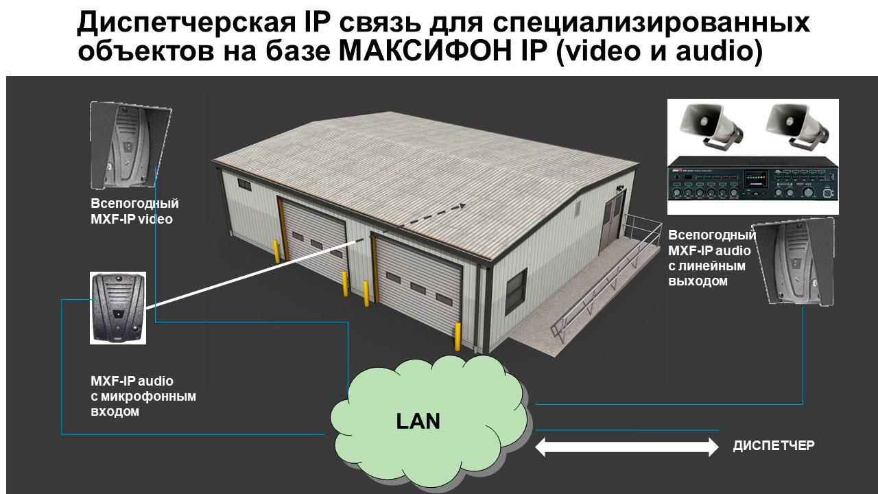 Телефонизация объектов производственного назначения: диспетчерская IP связь. Примеры реализации на объекте.