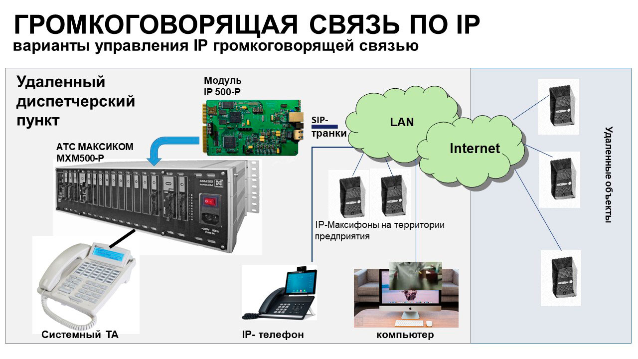 IP громкоговорящая связь: варианты организации и управления. Схема.