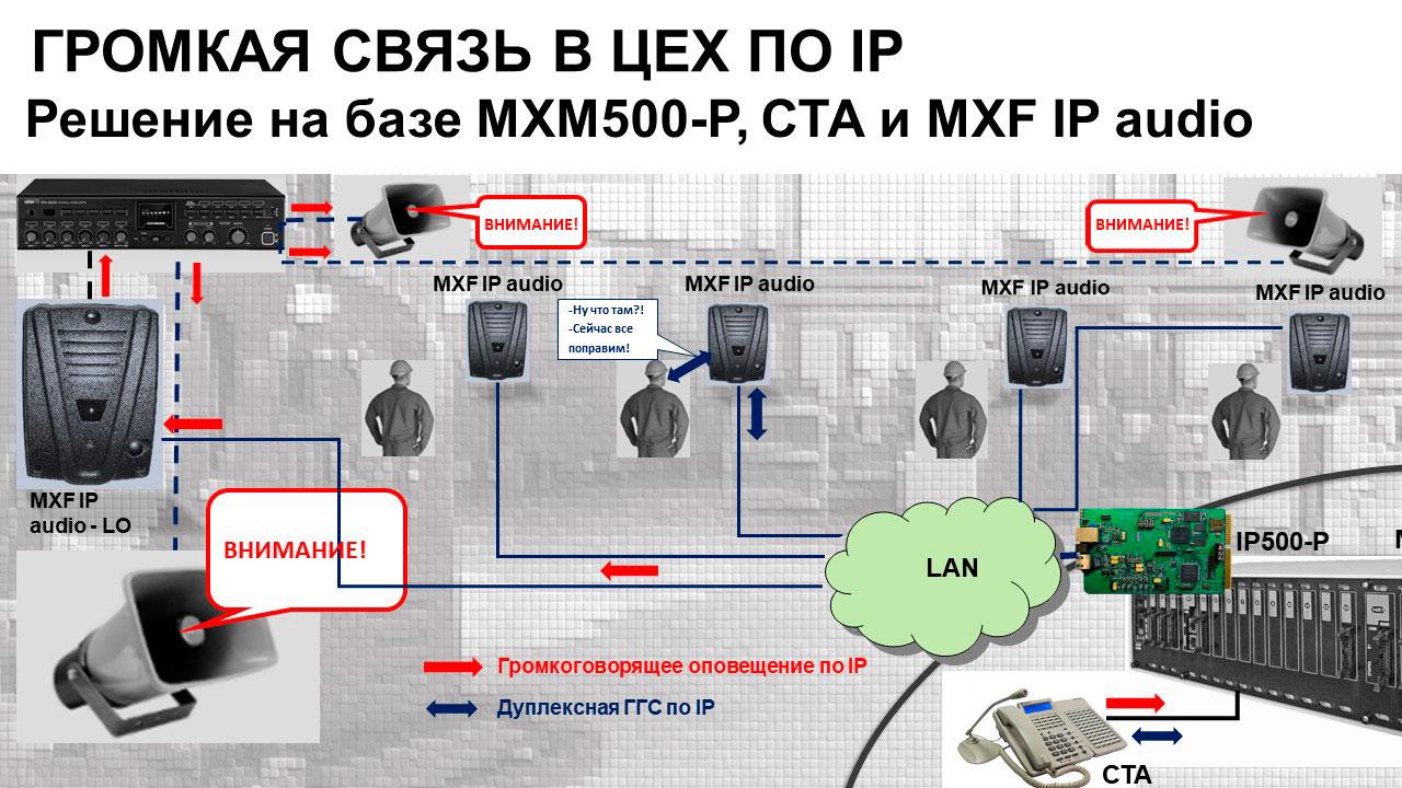IP громкоговорящая связь в цех. Схема.
