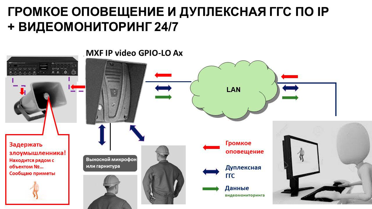 IP громкоговорящая связь и видеомониторинг на основе MXF IP video. Схема.