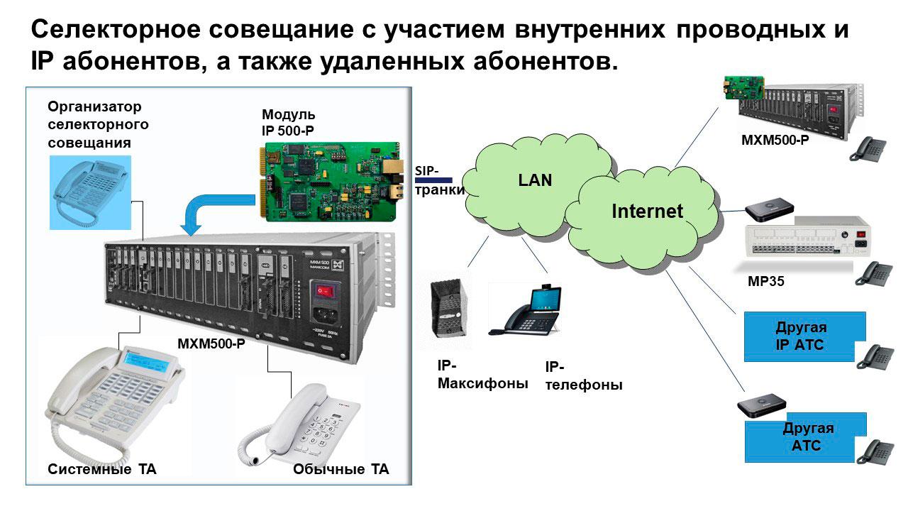 IP селекторная связь - схема