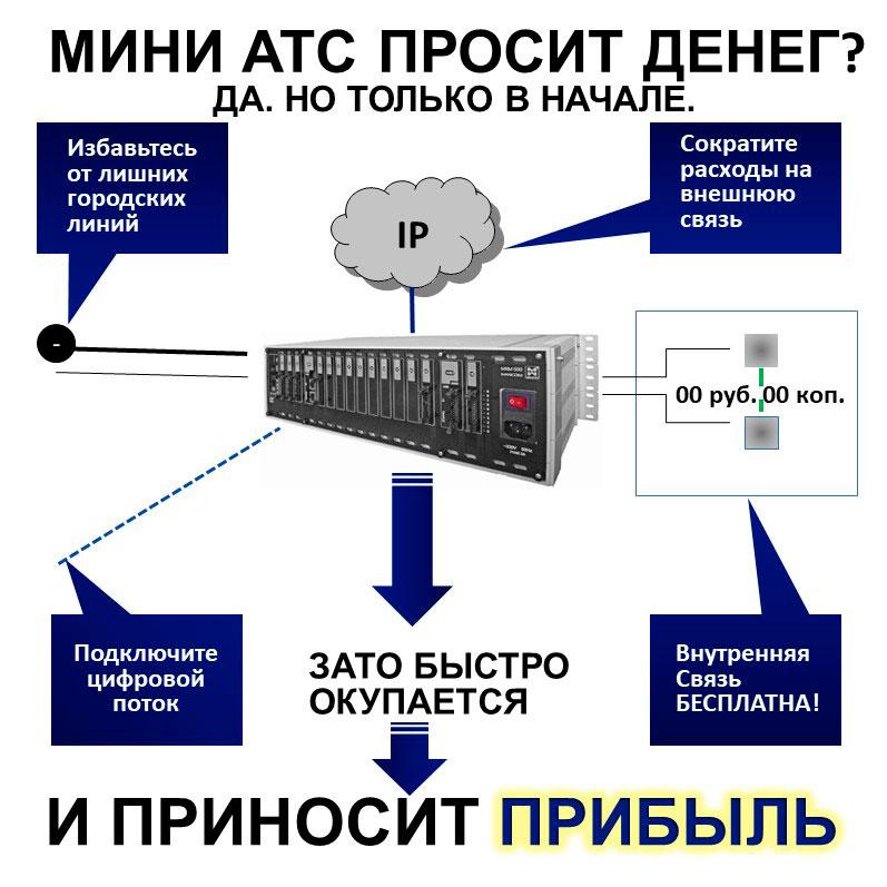Корпоративная телефония на базе мини АТС: за счет чего мини АТС окупается и приносит прибыль.? Схема.
