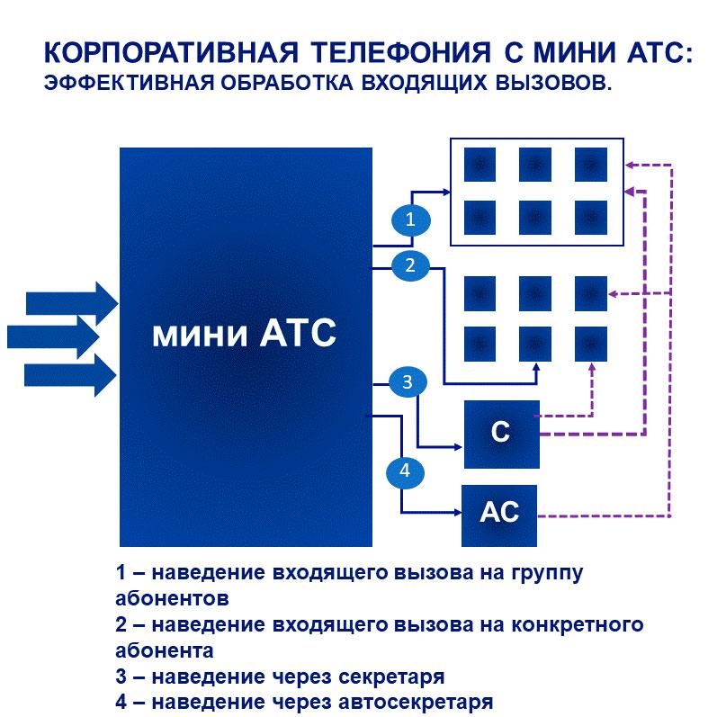 Корпоративная телефония: эффективная обработка входящих звонков. Принципиальная схема наведения входящих.