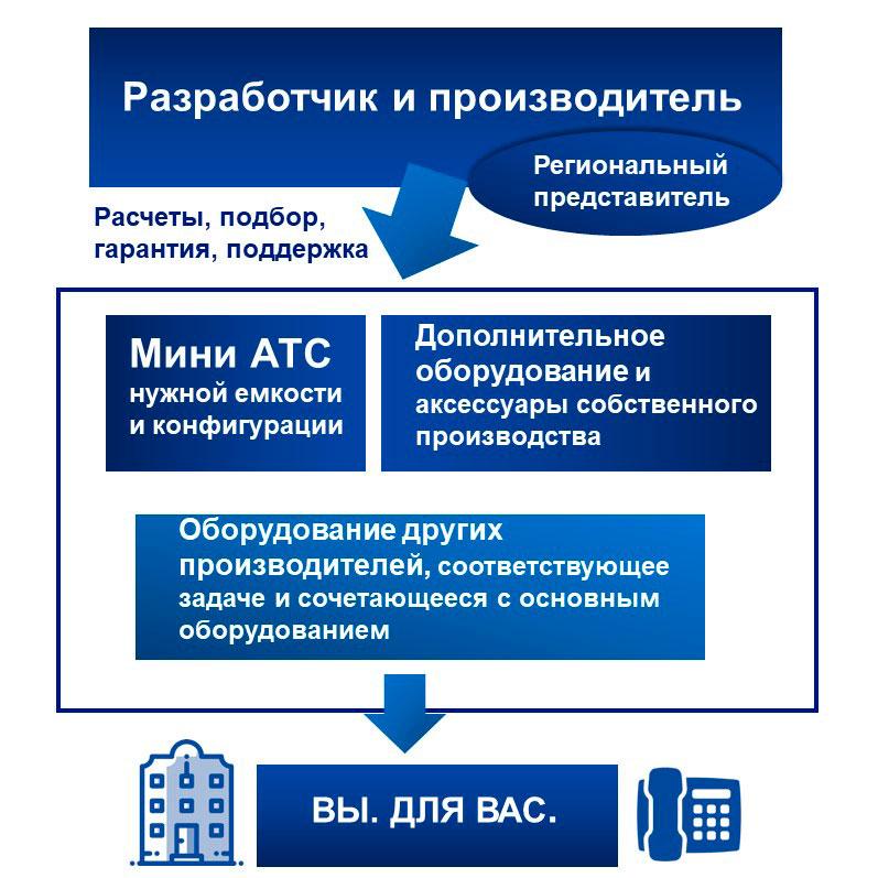 """Корпоративная телефония: оптимизация расходов на оборудование. Схема централизованных поставок от единой сети """"Производитель - представительства"""""""""""